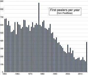 FirstPealersGraph