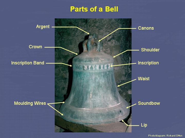 Bells and bellringing – CCCBR