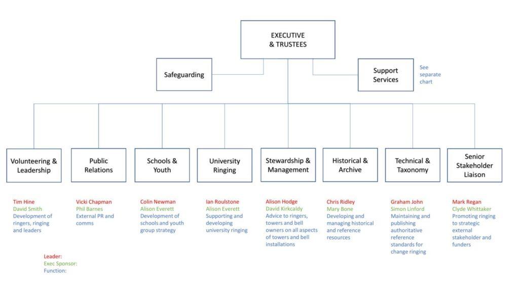 Executive structure 1